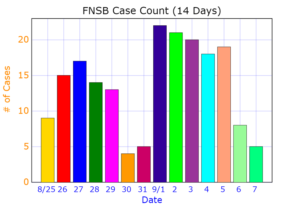 COVID-19 case numbers for the Fairbanks North Star Borough over the last 14 days (August 25-September 7).