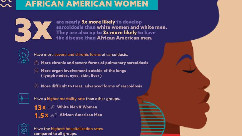 African American Women and Sarcoidosis Infographic