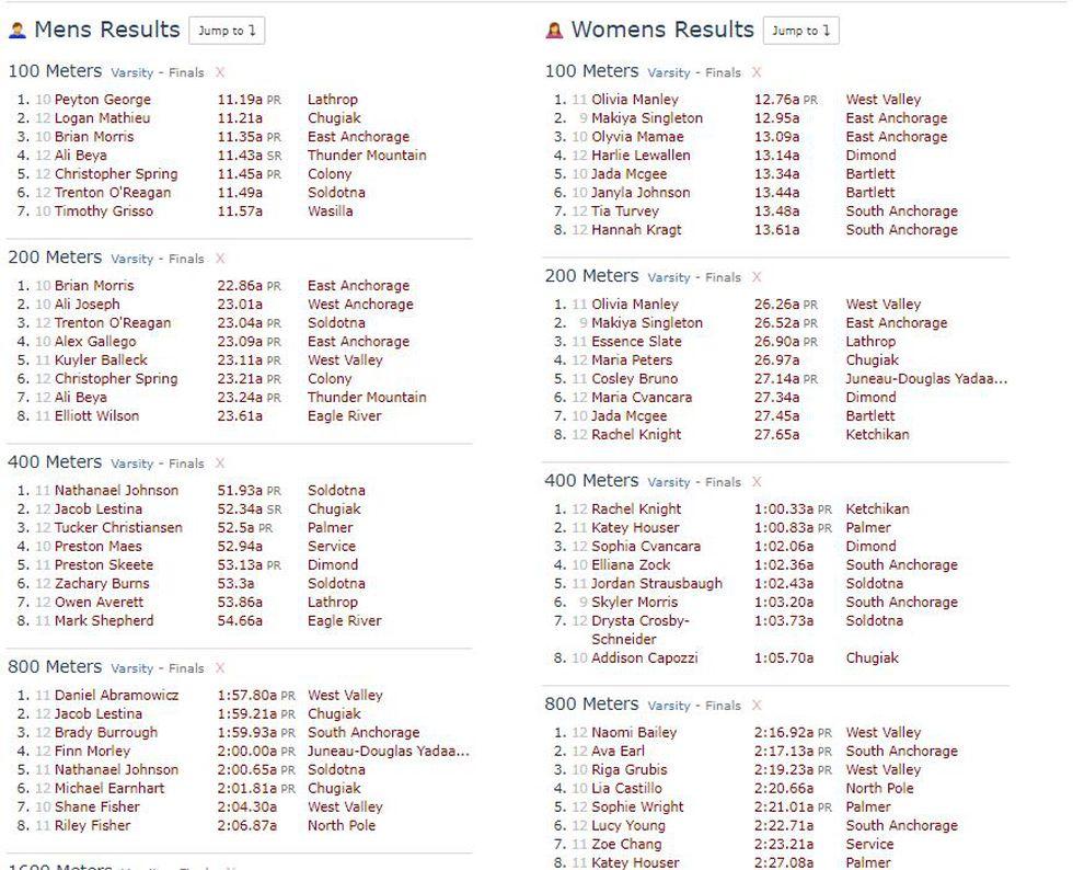 2021 Alaska Track & Field State Championship Results (Division I)