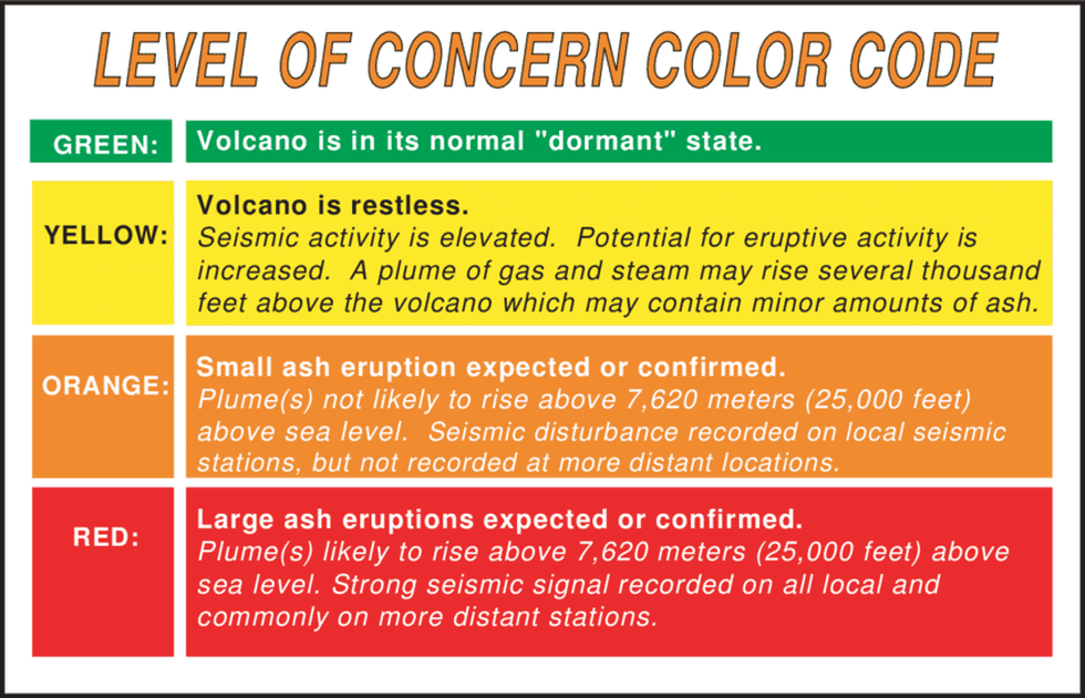 The Alaska Volcano Observatory's Aviation color code system gives a quick and comprehensive...