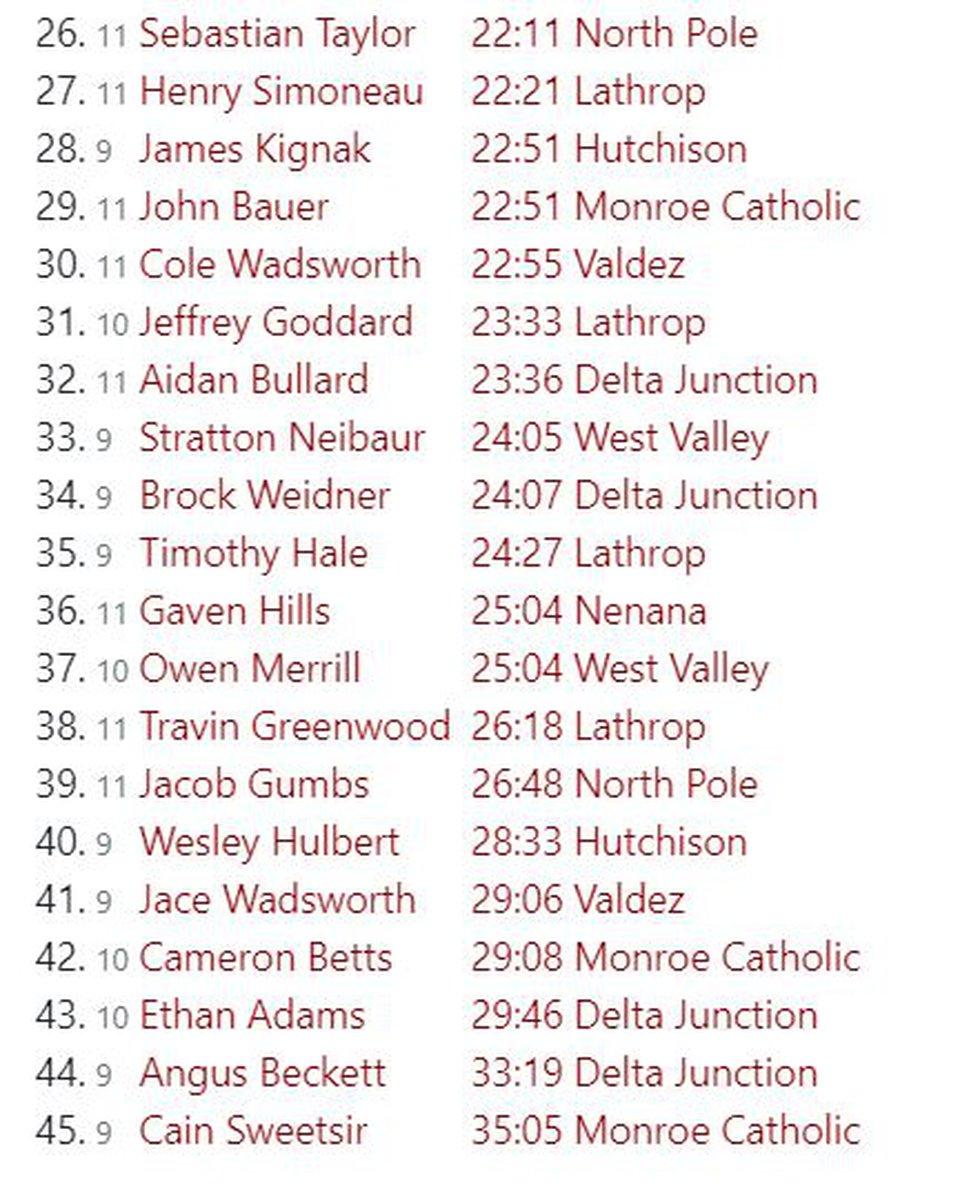 North Pole Invitational Boys Results (2)